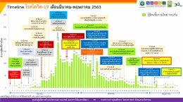 65 วัน จาก วันที่ 9 มีนาคม -13 พฤษภาคม 2563 ประเทศไทยมีผู้ติดเชื้อรายใหม่เป็นศูนย์