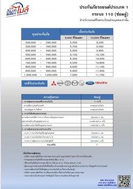 ประกันภัยรถยนต์ประเภท 1  TIP อัพทูไมล์(copy)