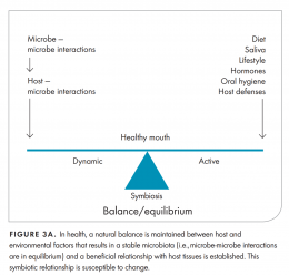 Microbiome in human.. Skin Microbiome, Oral Microbiome