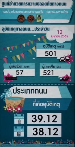 7 วันอันตรายสงกรานต์วันที่สอง วันที่ 11-12 เมษายน 2562 รวมอุบัติเหตุ 969 ครั้ง ผู้เสียชีวิต 105 ราย