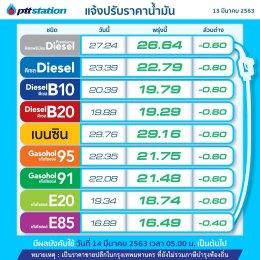 PTT Station ปรับลดราคาขายปลีกน้ำมันลง