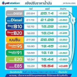 PTT Station ปรับลดราคาขายปลีกน้ำมันทุกชนิด