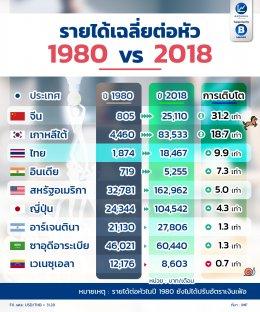 ปัจจุบัน รายได้ที่คุณรับอยู่ เทียบได้กับประเทศอะไรในแถบเอเซีย