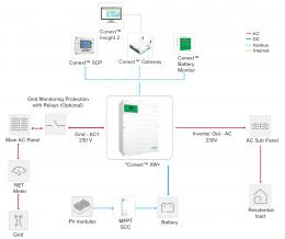 Off grid/hybrid storage solution