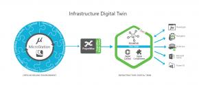 นวัตกรรมใหม่ Infrastructure Digital Twins