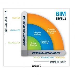 ฺคุณใช้ BIM อยู่ในระดับใดกัน ?
