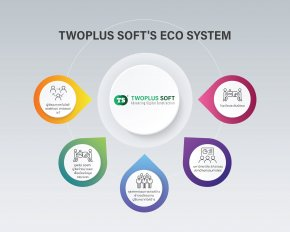 TWOPLUS SOFT'S ECO SYSTEMS