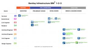 Bentley Infrastructure 1-2-3