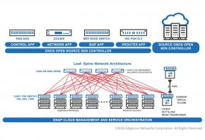 What is Open Networking? Benefit of Open Networking compare with Traditional Networking Infrastructure