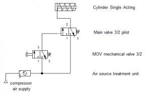 ใบงานที่ 2 สวิทช์ปุ่มกด 3/2 ควบคุมกระบอกลมทางเดียว (air cylinder Single Action) แบบมี main valve