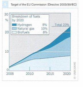 อนาคตพลังงานสำหรับรถยนต์