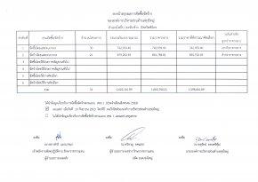 สรุปผลจัดซื้อจัดจ้าง เดือน สิงหาคม 2563