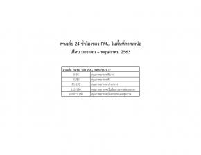 รายงานผลคุณภาพอากาศ PM2.5 และ PM10