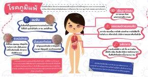 โรคภูมิแพ้  (The allergy)