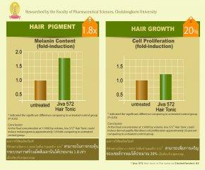 ผลการวิจัยการพัฒนาผลิตภัณฑ์ของ Jiva 572 Revitalize Hair Tonic