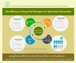 Research on Sompoi Herbal Shampoo