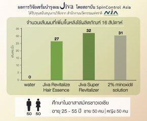 ผลงานวิจัยของ Jiva Super Revitalizer