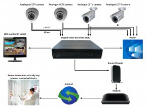 CCTV system is