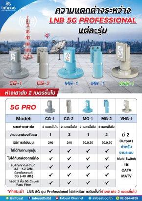 ความแตกต่างระหว่าง LNB 5G Professional