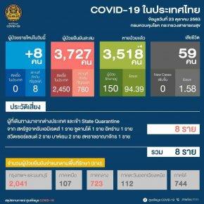 รายงานข้อมูลสถานการณ์การติดเชื้อโควิด-19 ณ วันที่ 23 ตุลาคม 2563
