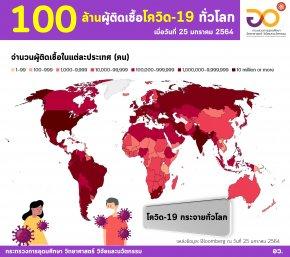 อว. เผยวันนี้ยอดทั่วโลกติดโควิด-19 แล้วกว่า 100,000,000 คน