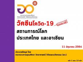 """""""อว. เผยฉีดวัคซีนของไทย ณ วันที่ 11 มิถุนายน ฉีดวัคซีนแล้ว 5,667,058 โดส และทั่วโลกแล้ว 2,264 ล้านโดส ใน 199 ประเทศ/เขตปกครอง ส่วนอาเซียนฉีดแล้วทุกประเทศ รวมกันกว่า 62.320 ล้านโดส"""