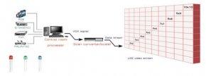 จอภาพแบบ LED คืออะไร มีหลักการทำงานอย่างไร