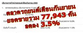ตลาดรถยนต์เดือนกันยายน ยอดขายรวม 77,943 คัน ลดลง 3.5%