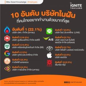 10 อันดับ บริษัทในฝัน ที่คนไทยอยากทำงานด้วยมากที่สุด