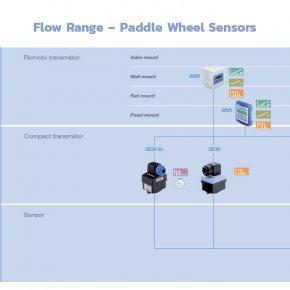"""""""การเลือก อุปกรณ์วัด และ ควบคุม อัตราการไหล โดยใช้ Paddle Wheel, Paddle และ Oval Gear """""""