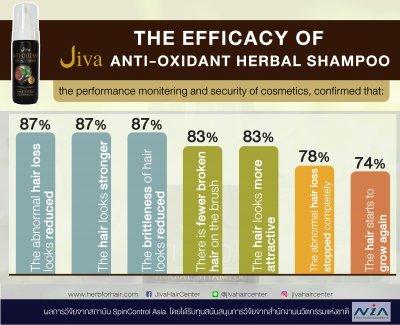 ผลวิจัยของแชมพูจีวา ANTIOXIDANT