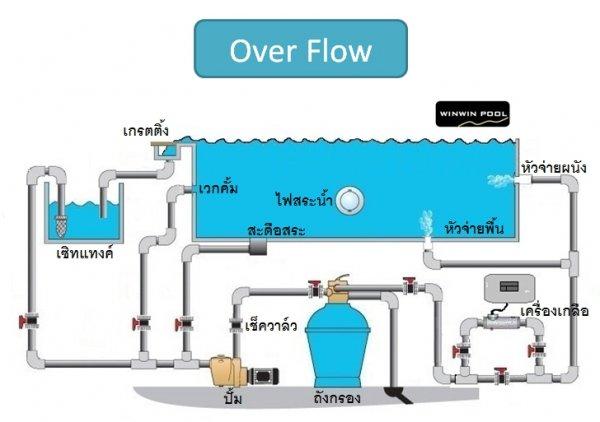 การออกแบบเลือกอุปกรณ์สระว่ายน้ำ50คิว ระบบเกลือสระ Overflow